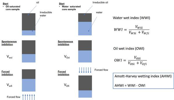 Amott-Harvey wettability