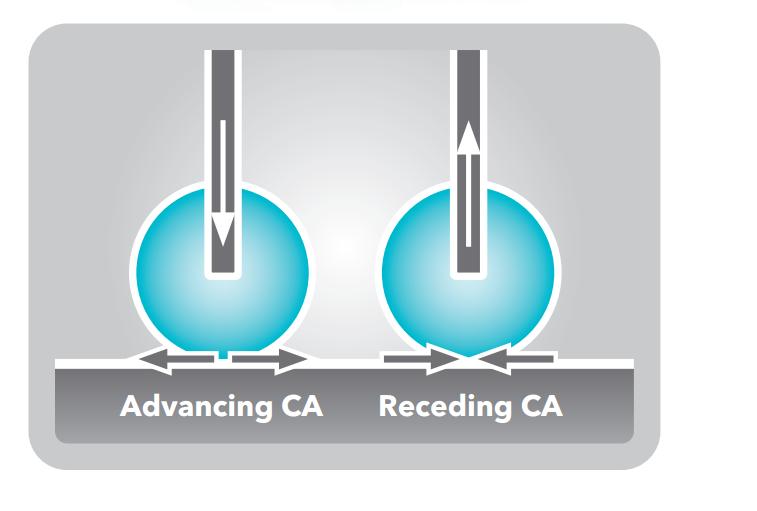 Advancing CA Receding CA.png