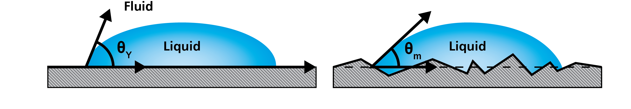 Figure 2. Influence of surface roughness on wetting can be taken into account in the wetting analyses.