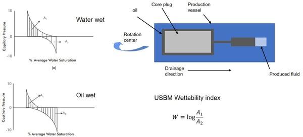 USBM wettability