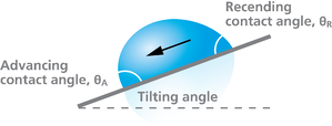 Roll-off angle