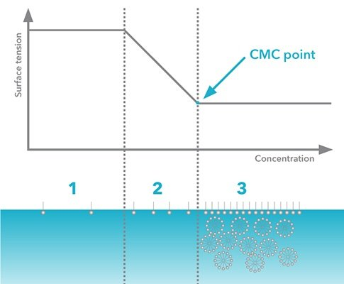 critical micelle concentration