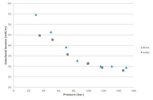 IFT vs. pressure