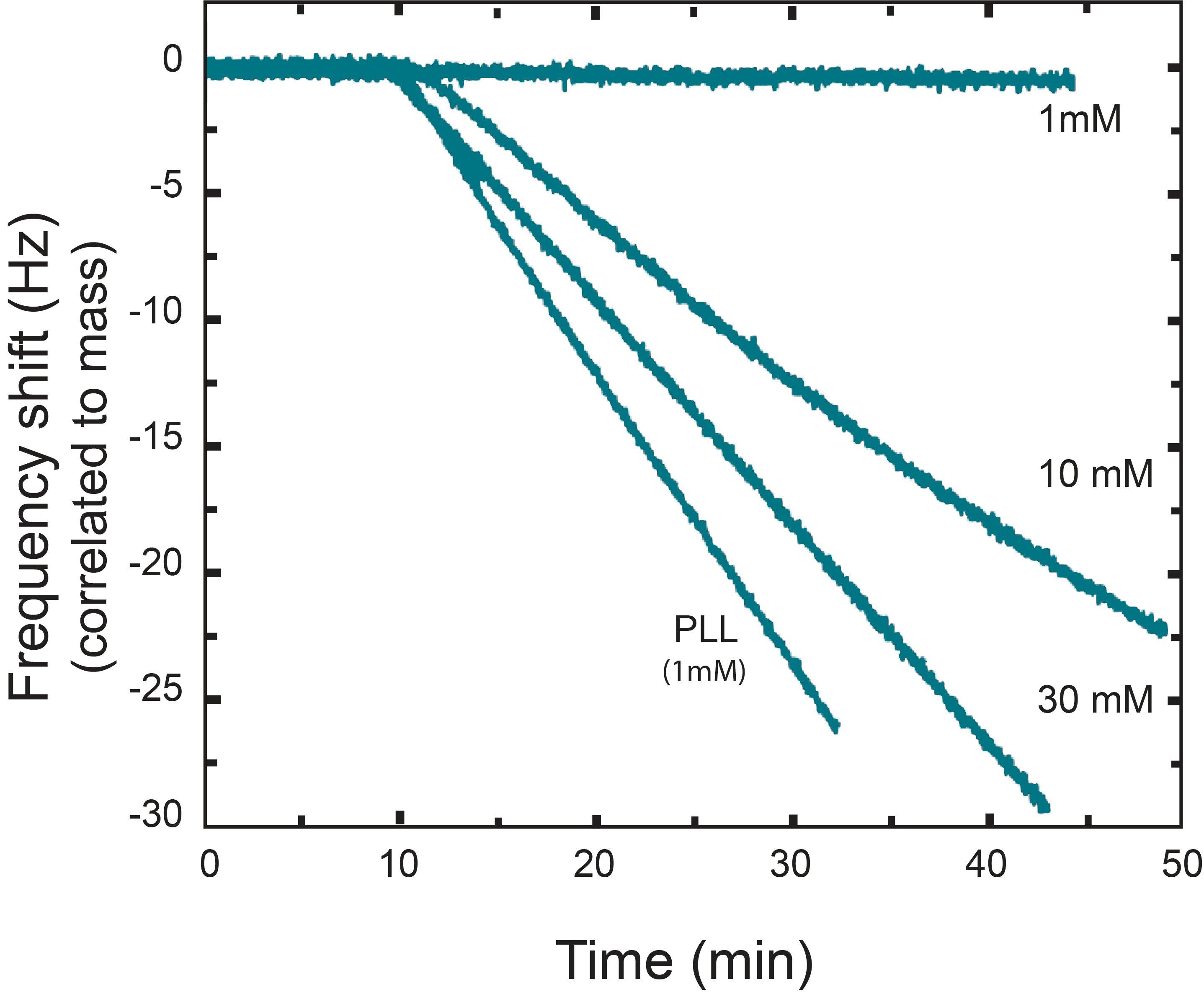 Nanoparticle deposition rate QCM-D