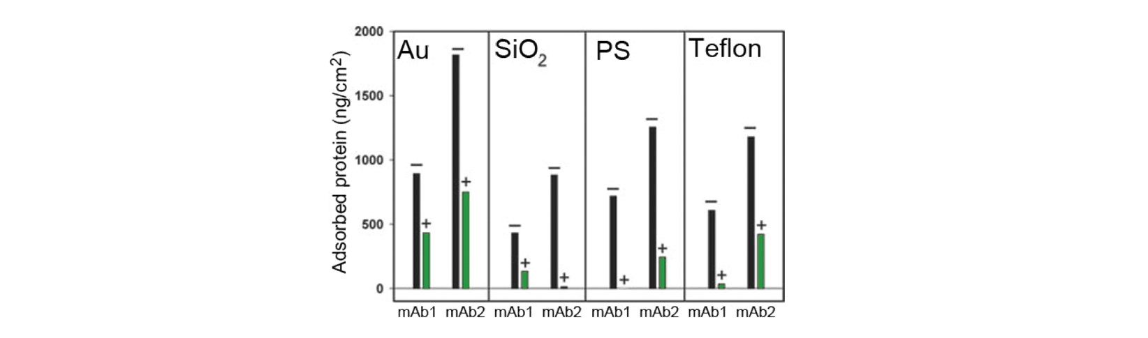 Protein adsorption to different surfaces with and without surfactant