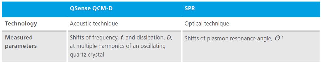 QCM-D vs SPR table