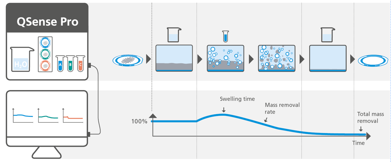 QSense cleaning efficiency analysis