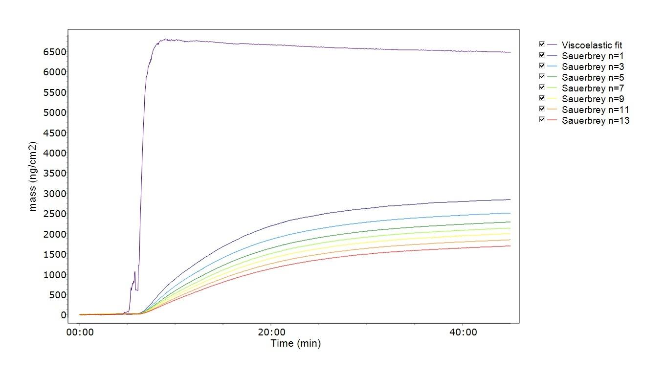 Sauerbrey  and viscoelastic quantification