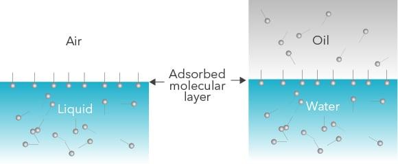 adsorptionlayer-illustration