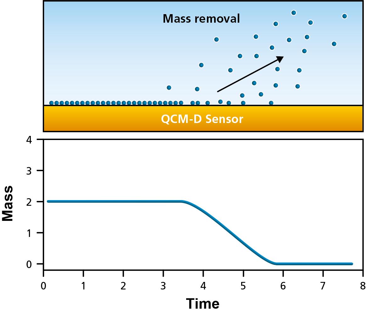 qcm-mass-loss.png