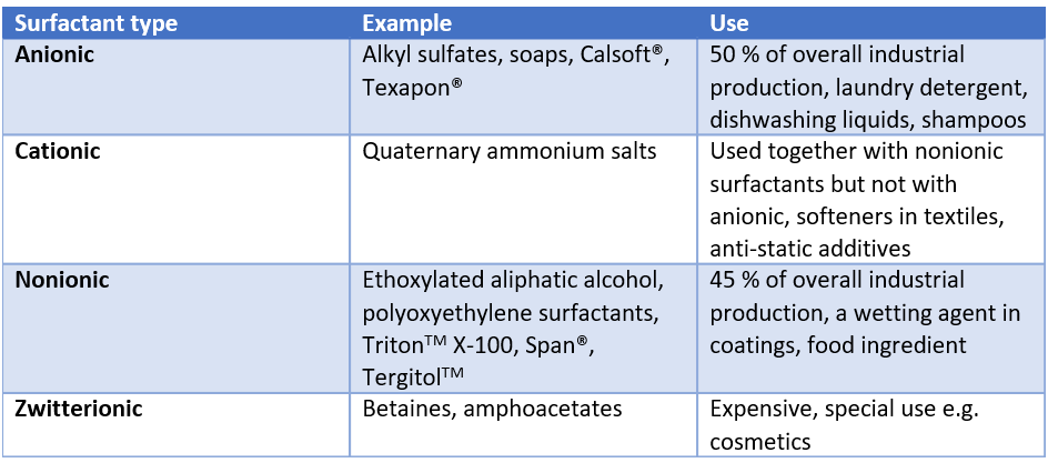 typesofsurfactants