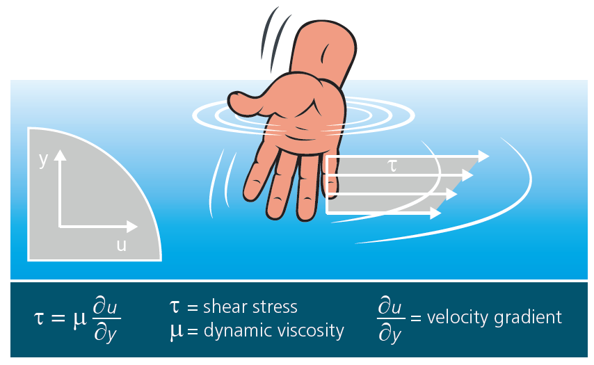 Definition_of_Dynamic_viscosity.png
