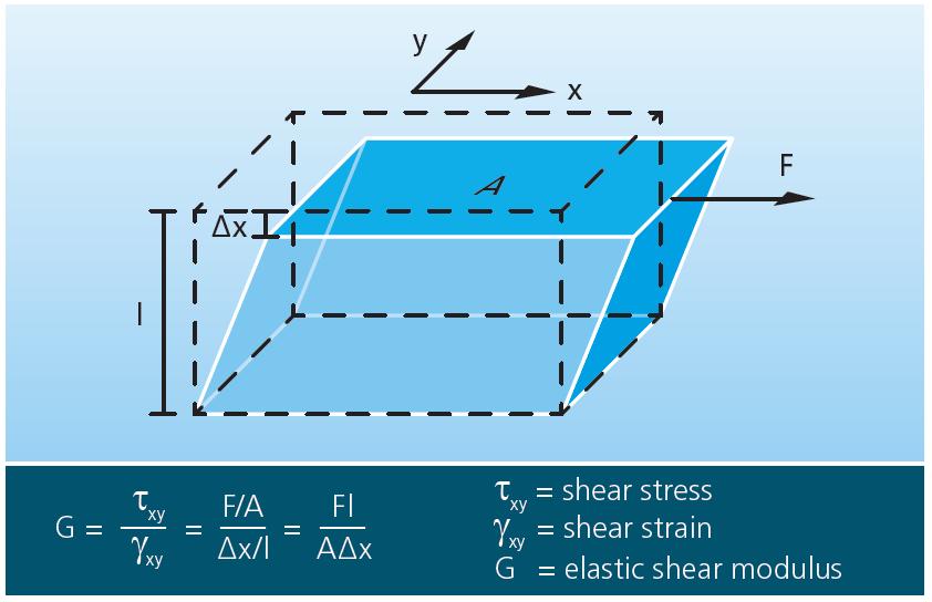 Definition_of_elastic_shear_modulus.png