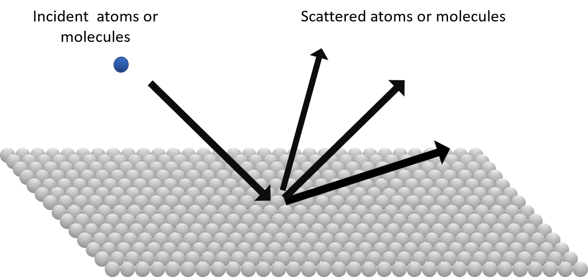 Surface science Scattering.png